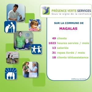 Photo activité commune_MAGALAS(1)