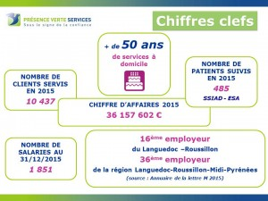 Chiffres clefs AG 2016