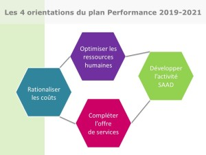 plan performance 2019-2021